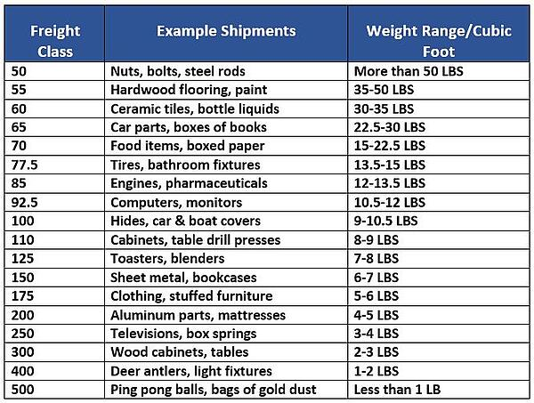 Freight Classification chart