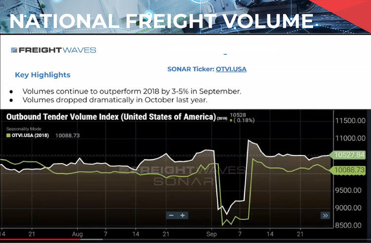 NationalFreightVolume