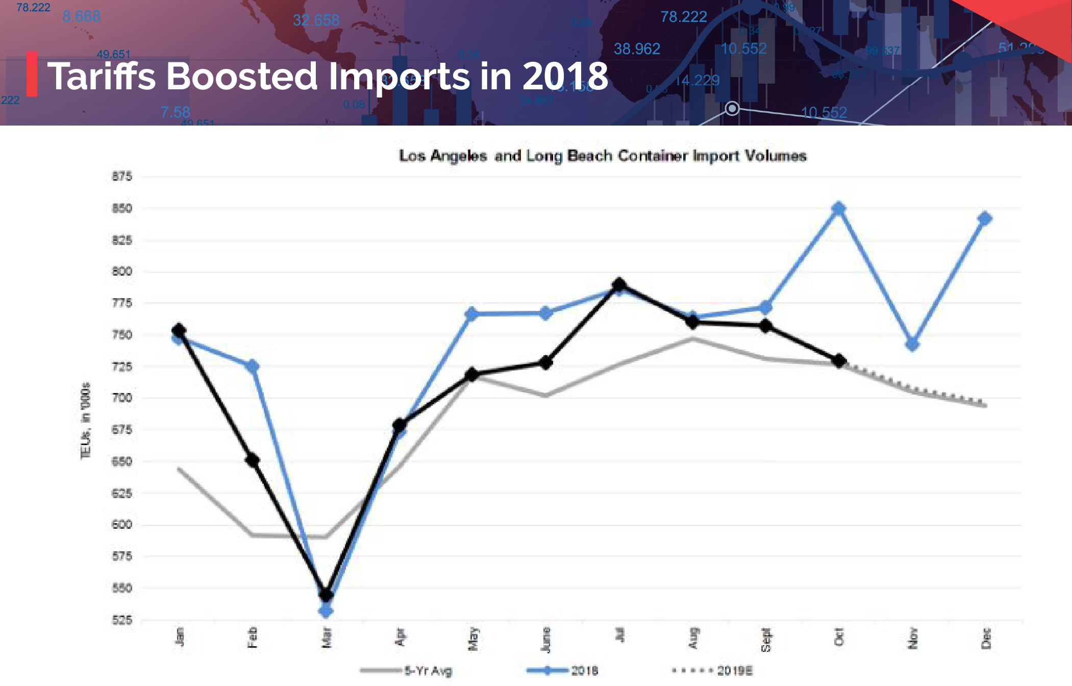 Tariffs Boosted Imports