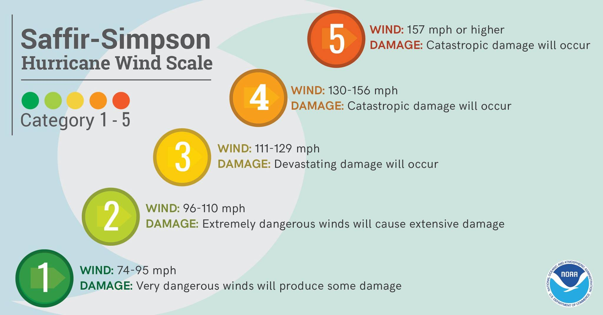 saffir-simpson-hurricane-scale