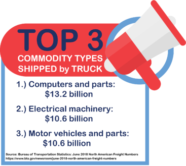 Top 3 Commodity Types Shipped