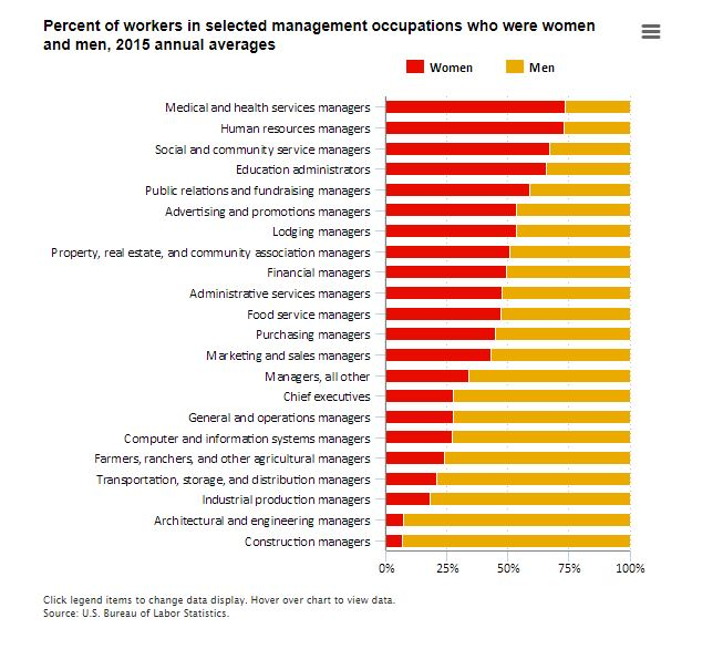 Percent of women managers in 2015