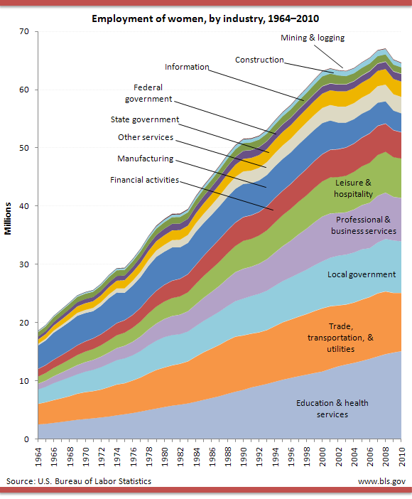 women by industry, over the years